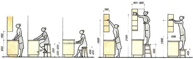 При выборе модели нужно учитывать удобство эксплуатации кухонной мебели