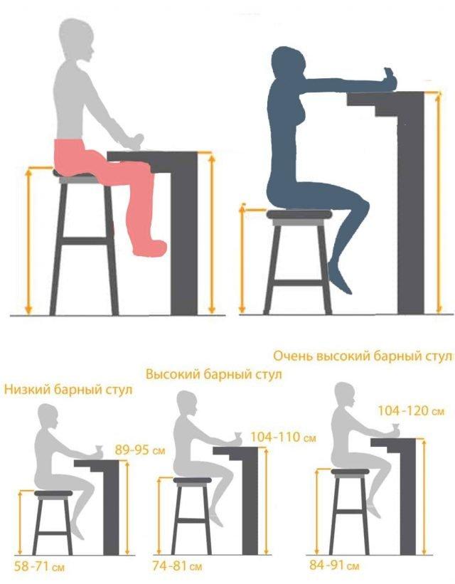 Что произойдет, если неправильно подобрать барные стулья