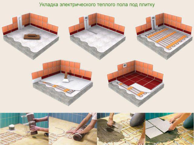 Этапы монтажа электрического теплого пола под плитку