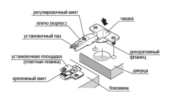 Петля мебельная - строение