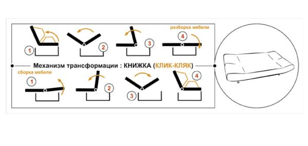 Схема механизма трансформации книжка (клия-кляк)