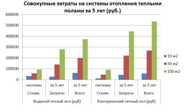Совокупные затраты на системы отопления теплыми полами за 5 лет (руб.)