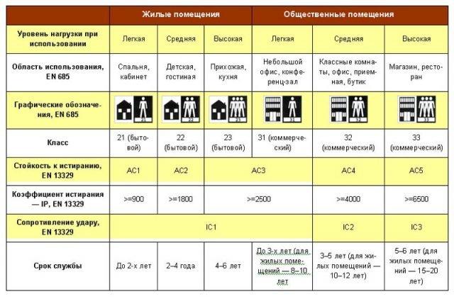 Таблица основных характеристик линолеума