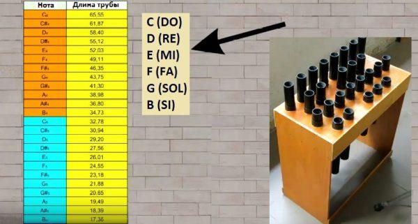 Каждой ноте отвечает определенная длина трубы