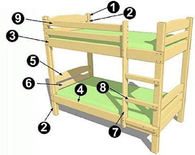 2 х ярусная кровать своими руками чертежи