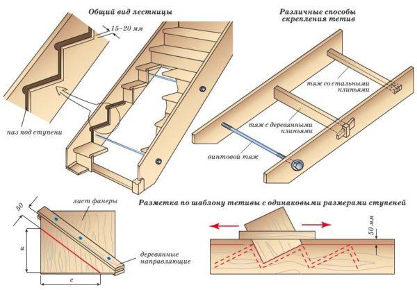Ключевым этапом является проектирование конструкции