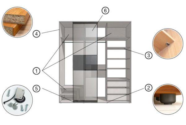 Основные элементы шкафа-купе