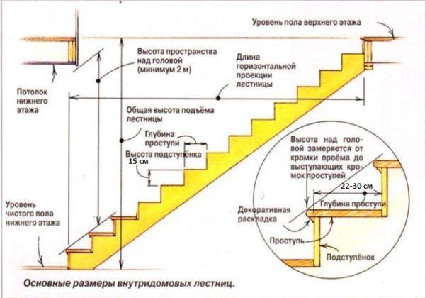 Основные параметры лестницы