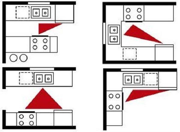 Варианты размещения рабочего треугольника