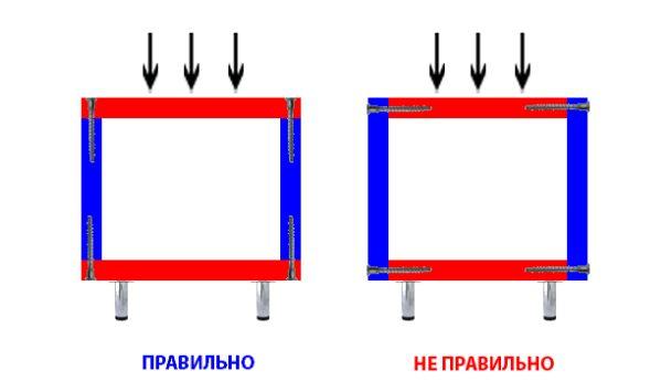Особенности фиксации деталей при изготовлении напольного шкафа
