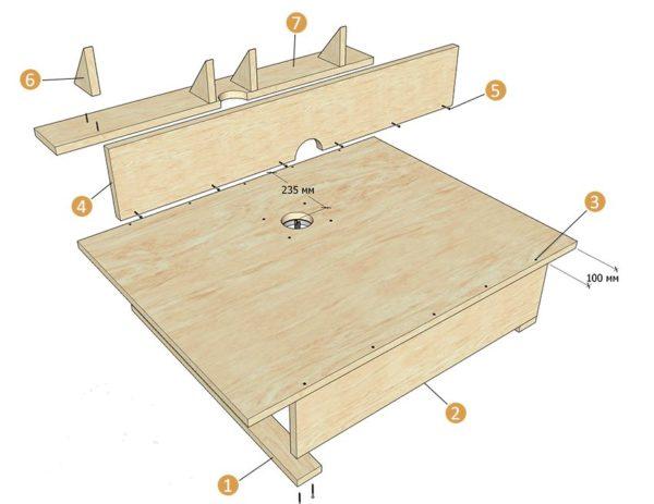 Схема сборки стола под ручной фрезер. 1 — боковая планка для крепления струбцинами на козлах; 2 — царга; 3 — раззенкованные направляющие отверстия; 4 — передняя стенка упора; 5 — саморез с потайной головкой 4,5х42 мм; 6 — косынка; 7 — основание упора