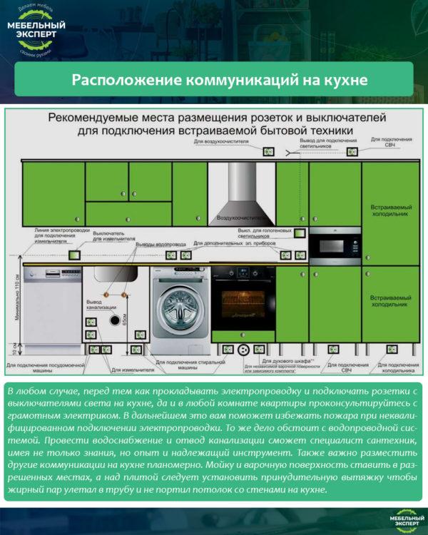 Расположение коммуникаций на кухне