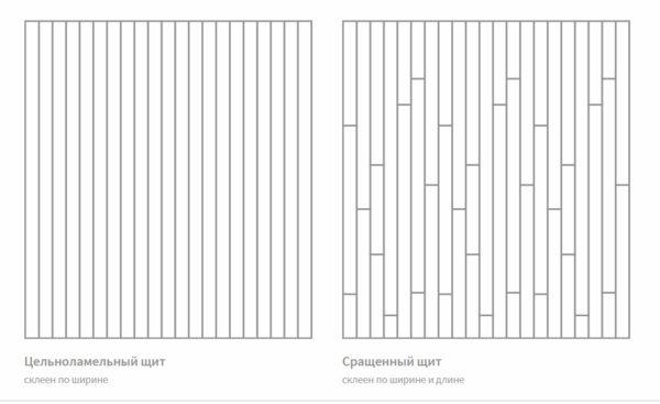 Типы сращиивания мебельного щита