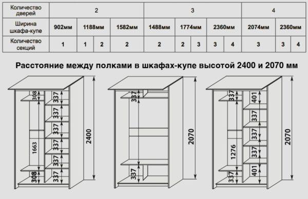 Варианты размеров шкафов в зависимости от количества дверей и наполнения