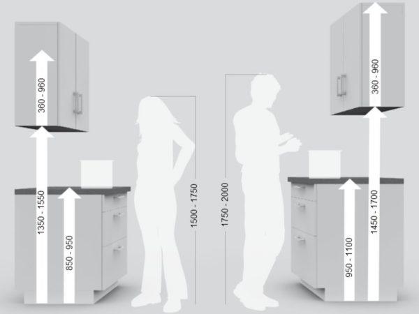Высота столешницы на кухне