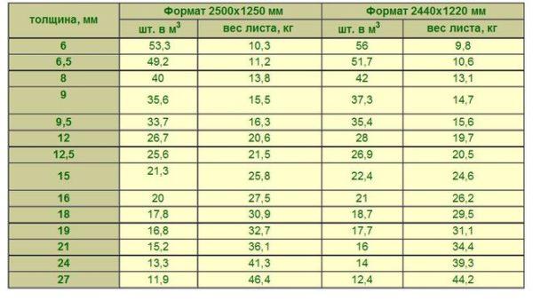 Вес и количество листов в м3 в зависимости от толщины фанеры