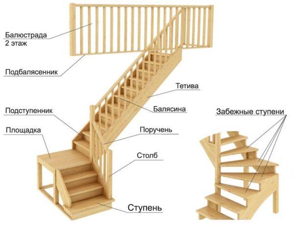 Элементы маршевой лестницы