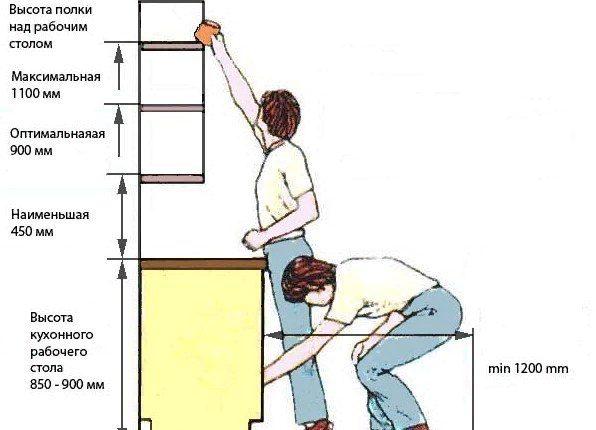 При определении точной высоты необходимо рассчитывать расстояние от пола до самой верхней полки
