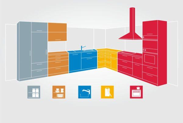 Расположение мебели и оборудования в соответствии с технологическим процессом
