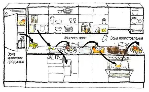 Основные этапы технологического процесса на кухне