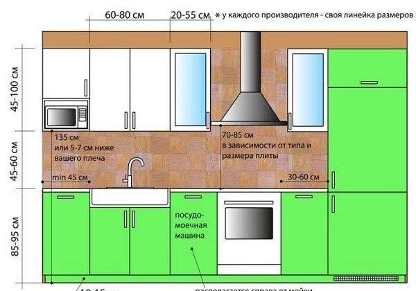 Параметры кухонного гарнитура, даже усредненные, могут не подойти для вашей, казалось бы, типовой кухни