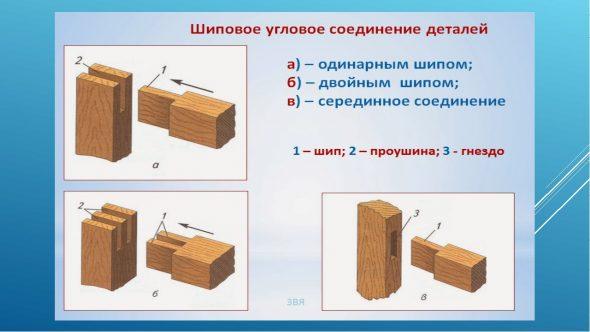 Принцип изготовления шипового соединения