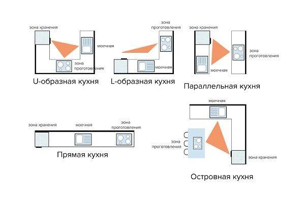 Как работает правило рабочего треугольника на кузнях разного расположения