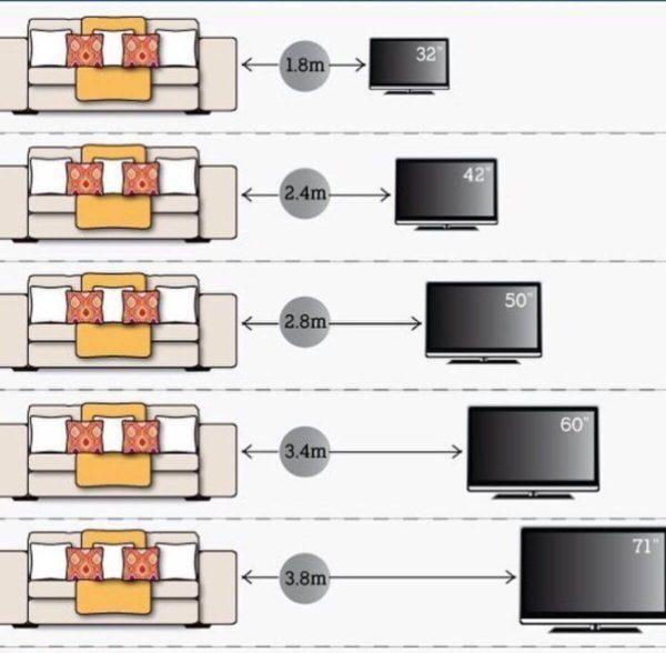 Зависимость расстояния до дивана от диагонали экрана