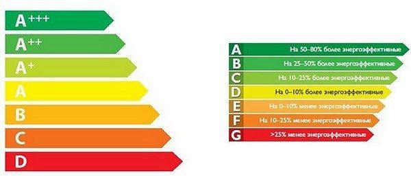 Как маркируются классы энергоэффективности у посудомоечных машин различного типа