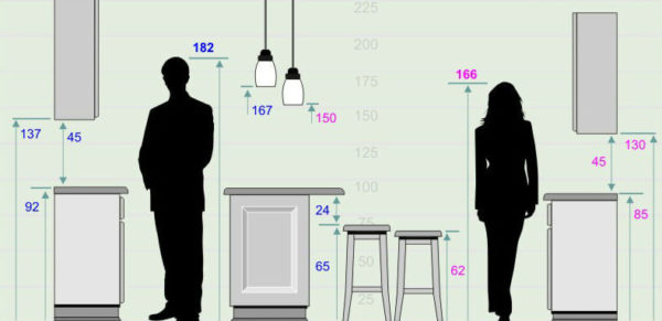 Антропометрия мужчины и женщины отличаются, поэтому стоит учесть пол владельца кухни