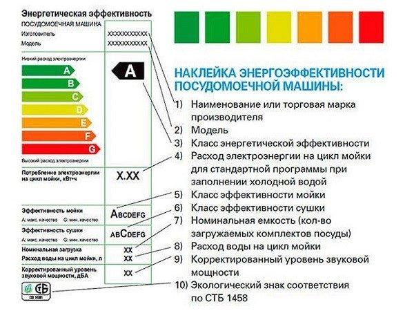 Расшифровка обозначений, встречающихся на стикере, которым оснащен корпус посудомоечной машинки