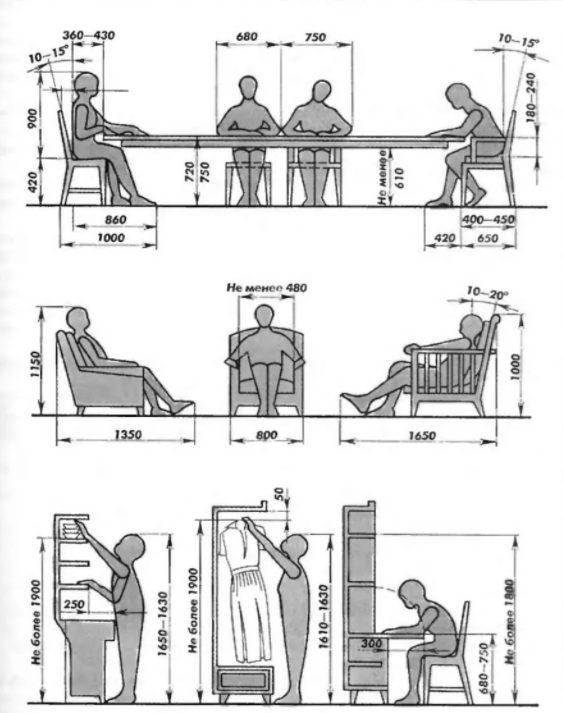 Выбор параметров мебели с учетом роста человека