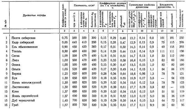 Важные характеристики различных пород деревьев