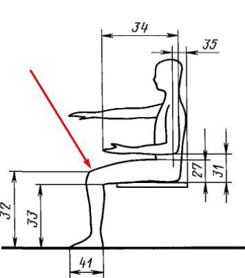 Высота расположения колена от поверхности пола