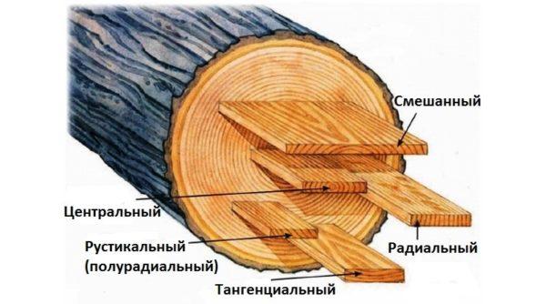 Существующие виды распила дерева