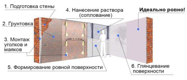 Так выглядит весь процесс отделки стен по маякам