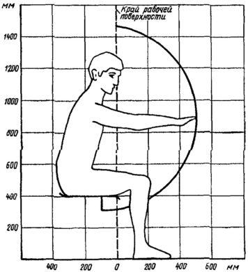 Доступное пространство при вытянутой руке в сидячем положении