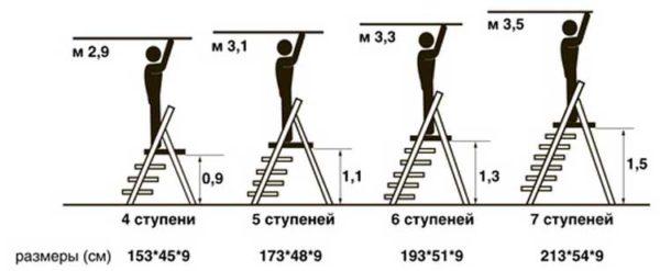 Примеры высоты стремянок и количества ступеней в них