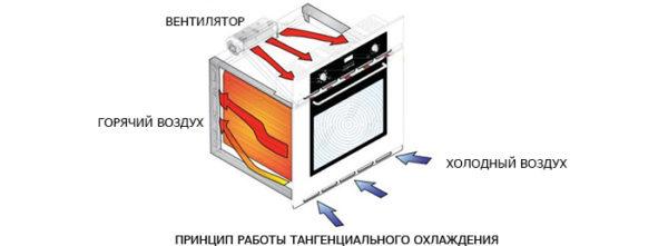 Принцип работы тангенциального охлаждения