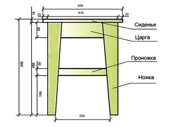 Схема классической табуретки