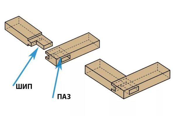 Способ соединения деталей шип-паз