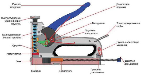 Устройство степлера с витой пружиной
