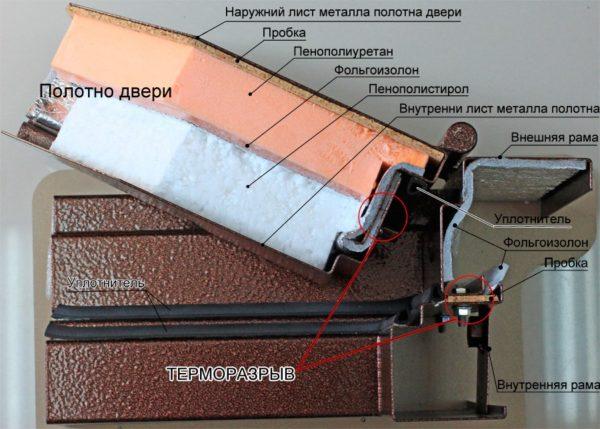Устройство входной двери с терморазрывом