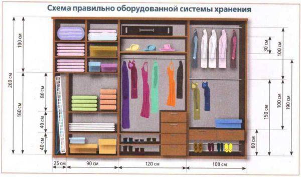 Схема наполнения шкафа