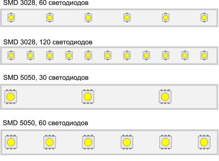 Количество светодиодов на 1 погонный метр варьируется в широких пределах