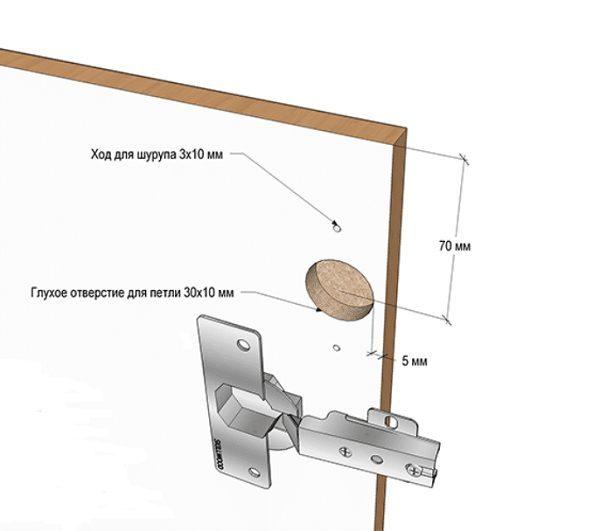 Если расстояние между отверстием и краем дверцы слишком маленькое, возможно повреждение мебели в процессе ее эксплуатации