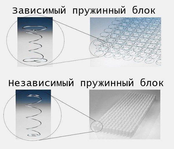 Отличия в особенностях выполнения пружинного блока независимого и зависимого типов