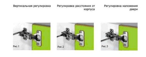 Правильно отрегулированные петли – залог надежной конструкции