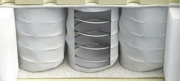 Блок независимых пружин можно назвать настоящим ортопедическим прорывом в области оснащения мягкой мебели