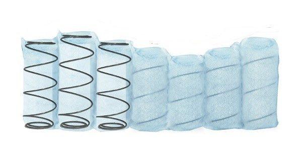 Убедитесь в том, что пружины и кармашки из ткани подходят друг к другу, и можете размещать металлические скрутки внутри предназначенных для них чехольчиков